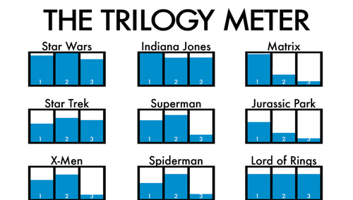 the-trilogy-meter-infographic