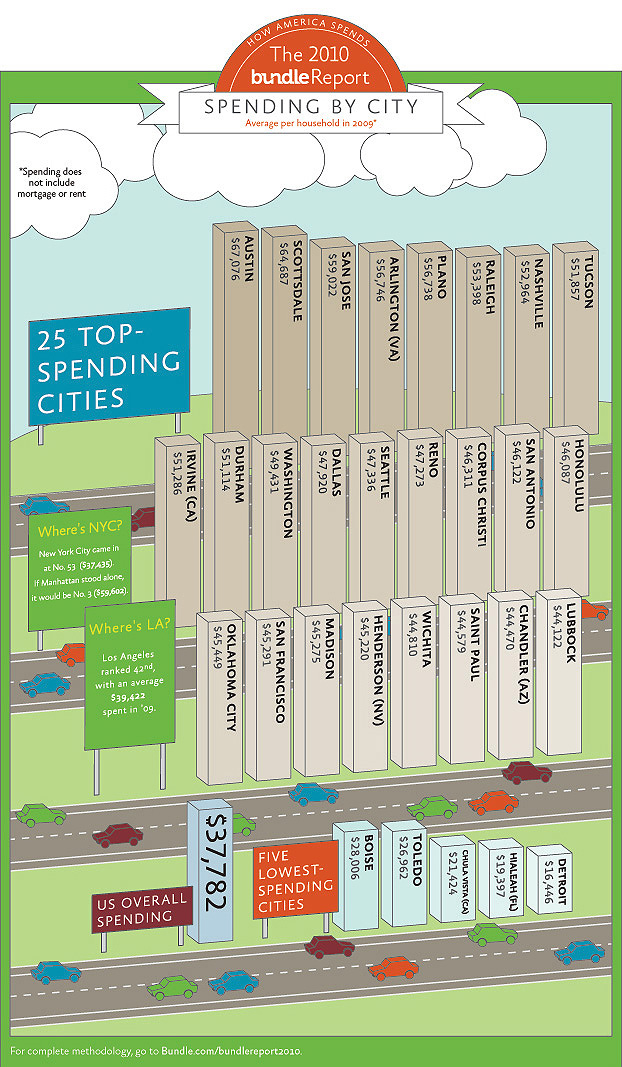 Top and Lowest Spending American Cities Infographic