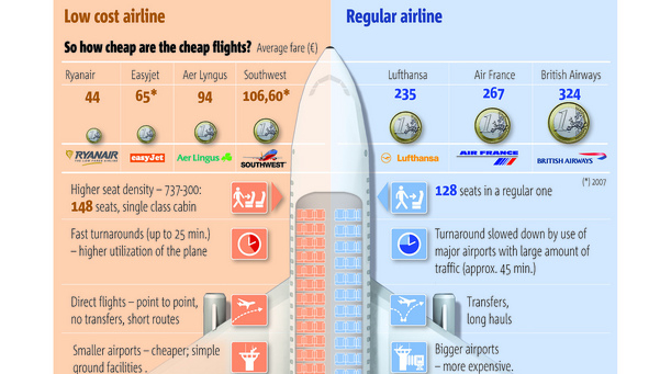How Come Cheap Airlines Are So Cheap Infographic 5w