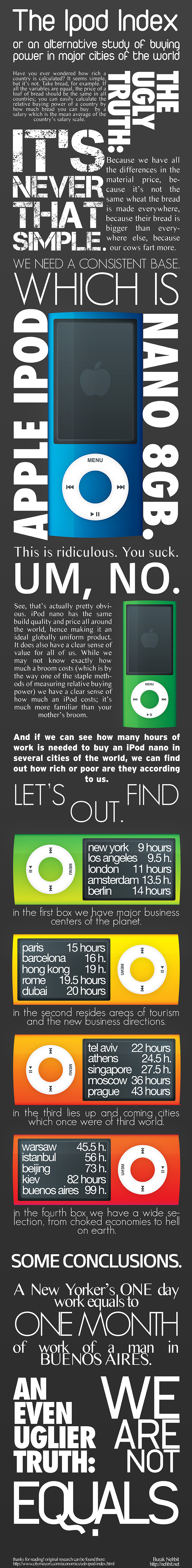 The iPod Index Infographic
