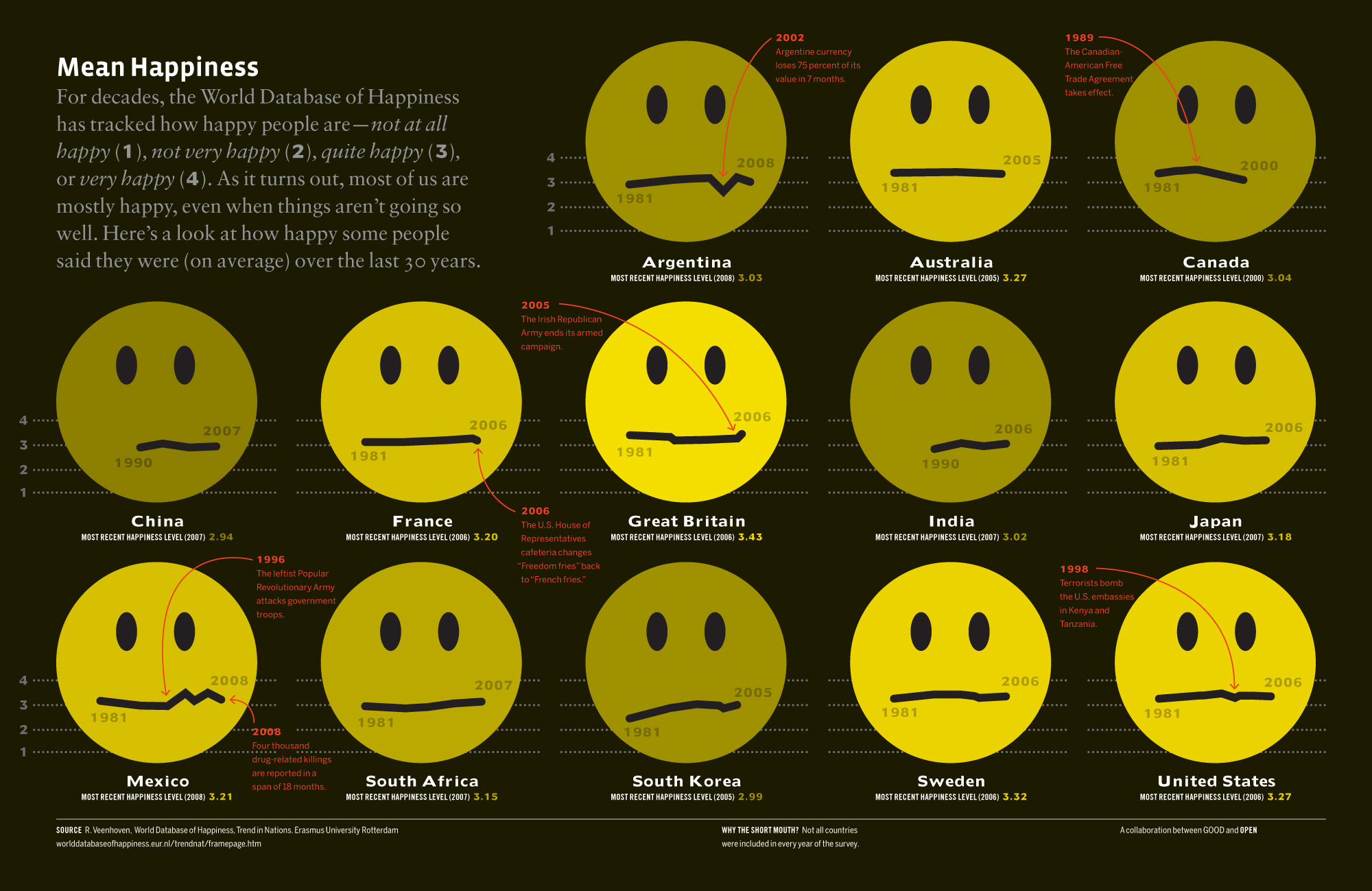Mean Happiness Infographic