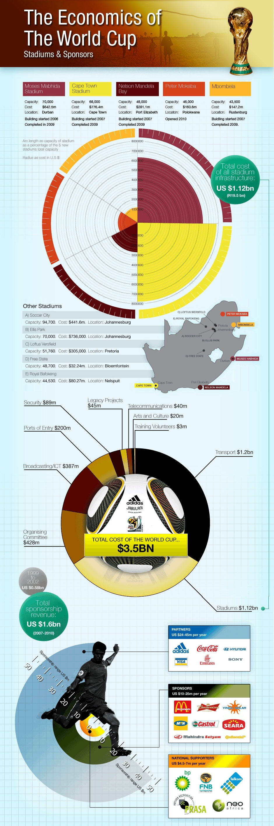 The Economics of the World Cup Infographic