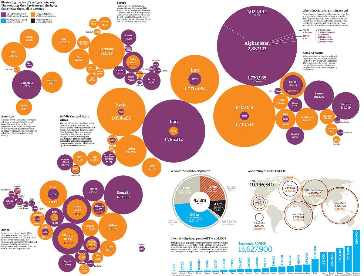 UNHRC Refugee Statistics Infographic