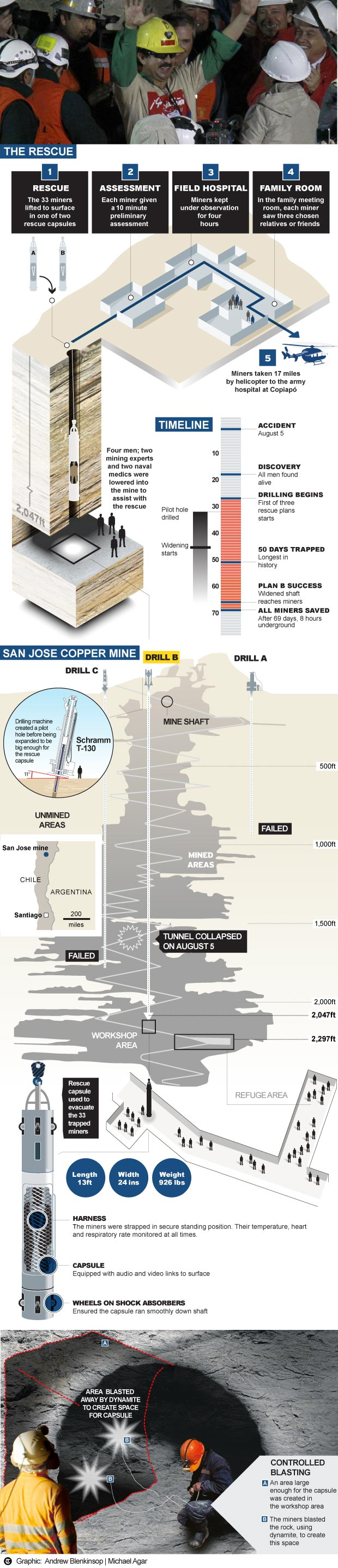 Chilean Miners Rescue Infographic Infographic