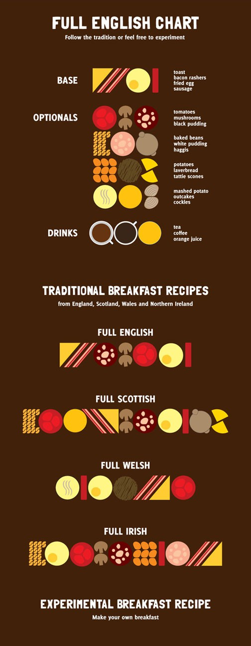 Full English Breakfast Chart Infographic