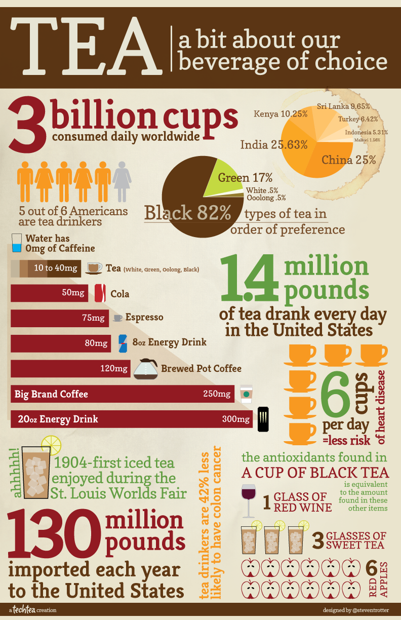 Tea Facts Infographic
