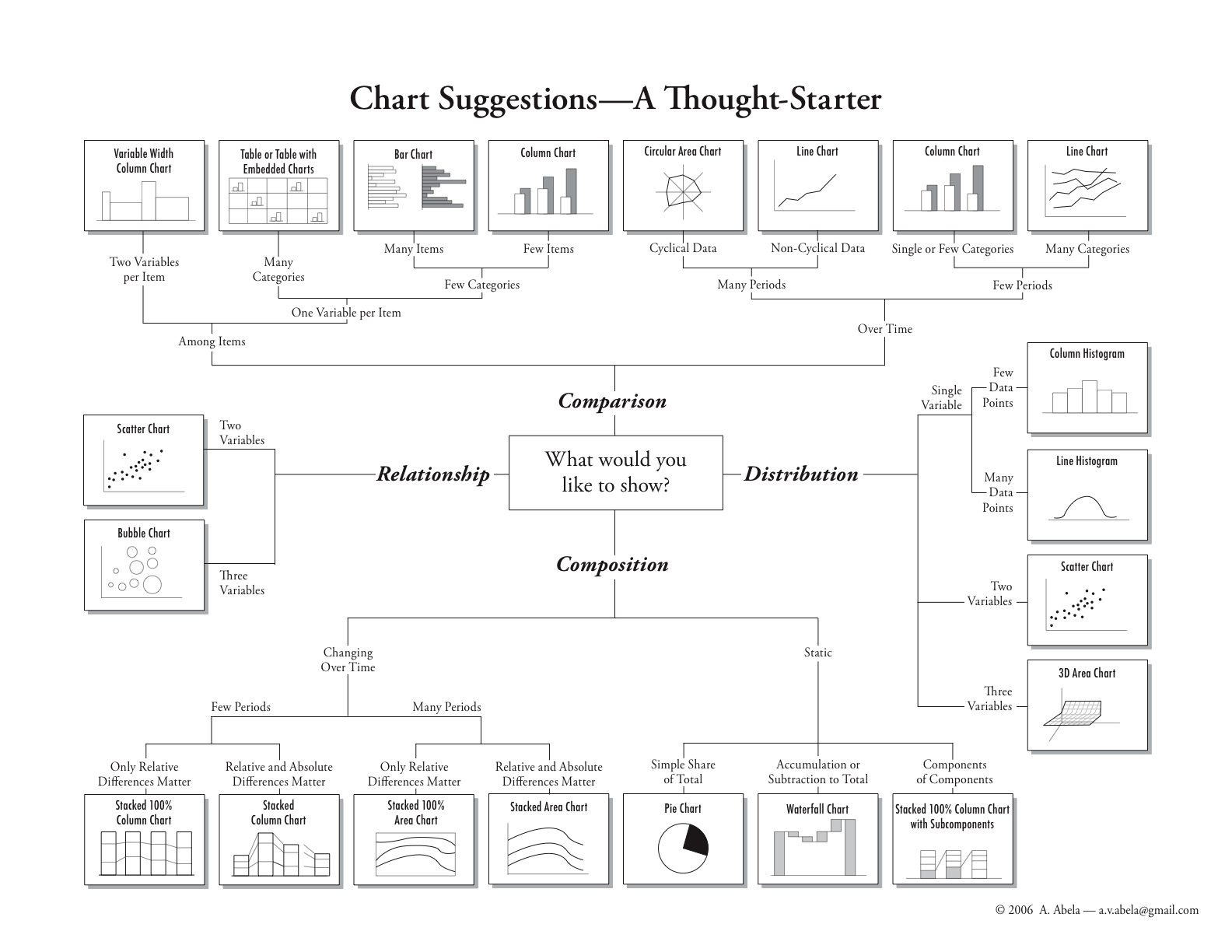 Chart Suggestions: A Thought Starter Infographic (Andrew Abela ...