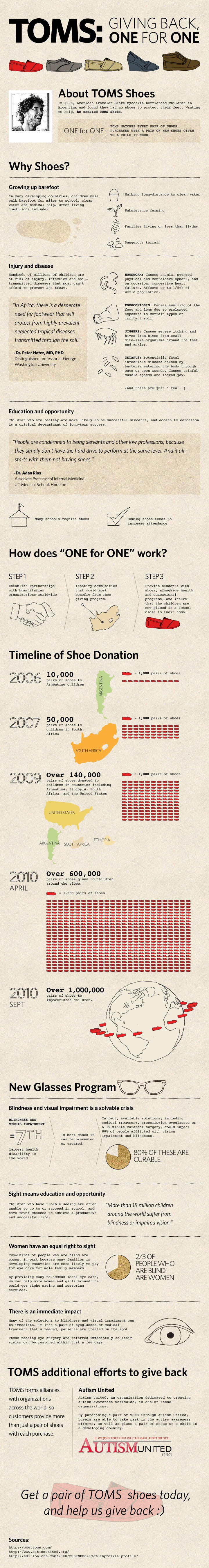 TOMS Infographic